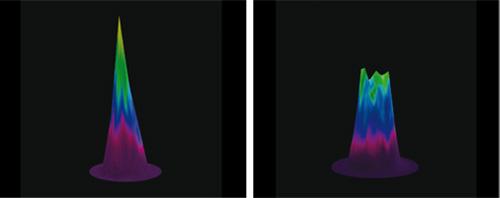 Homogen energidistribution med hjälp av Top-Hat strålprofil